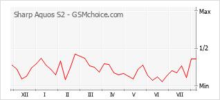Popularity chart of Sharp Aquos S2