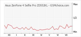 Diagramm der Poplularitätveränderungen von Asus ZenFone 4 Selfie Pro ZD552KL