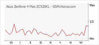 Gráfico de los cambios de popularidad Asus Zenfone 4 Max ZC520KL