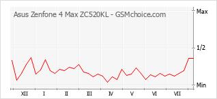 手机声望改变图表 Asus Zenfone 4 Max ZC520KL