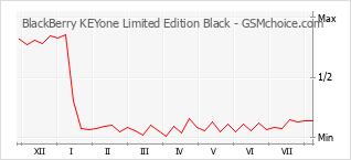 手机声望改变图表 BlackBerry KEYone Limited Edition Black
