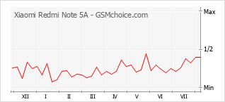 Le graphique de popularité de Xiaomi Redmi Note 5A
