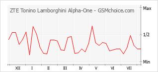 Diagramm der Poplularitätveränderungen von ZTE Tonino Lamborghini Alpha-One