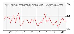Popularity chart of ZTE Tonino Lamborghini Alpha-One