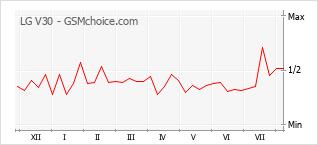 Popularity chart of LG V30