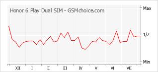 Diagramm der Poplularitätveränderungen von Honor 6 Play Dual SIM