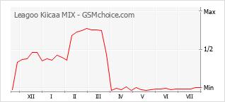Popularity chart of Leagoo Kiicaa MIX