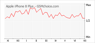 Popularity chart of Apple iPhone 8 Plus