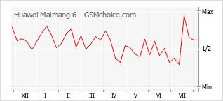 Popularity chart of Huawei Maimang 6