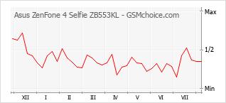 Popularity chart of Asus ZenFone 4 Selfie ZB553KL