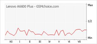 Gráfico de los cambios de popularidad Lenovo A6600 Plus
