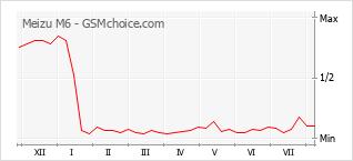 Popularity chart of Meizu M6