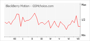 Popularity chart of BlackBerry Motion