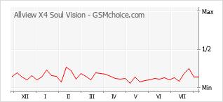 Diagramm der Poplularitätveränderungen von Allview X4 Soul Vision
