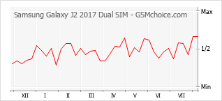 Popularity chart of Samsung Galaxy J2 2017 Dual SIM