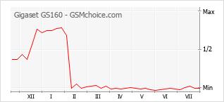 Popularity chart of Gigaset GS160