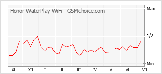 Popularity chart of Honor WaterPlay WiFi