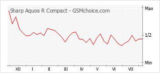 Grafico di modifiche della popolarità del telefono cellulare Sharp Aquos R Compact