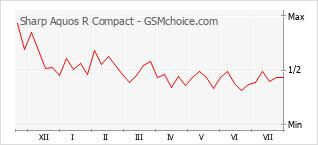 Traçar mudanças de populariedade do telemóvel Sharp Aquos R Compact