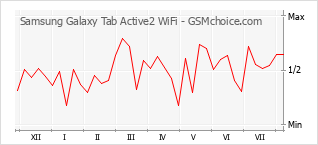 Popularity chart of Samsung Galaxy Tab Active2 WiFi