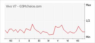 Popularity chart of Vivo V7