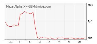 Popularity chart of Maze Alpha X