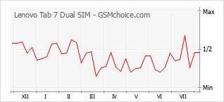 Gráfico de los cambios de popularidad Lenovo Tab 7 Dual SIM