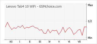 Gráfico de los cambios de popularidad Lenovo Tab4 10 WiFi
