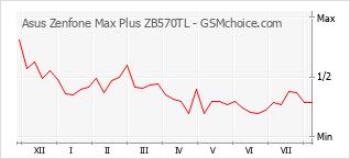 Traçar mudanças de populariedade do telemóvel Asus Zenfone Max Plus ZB570TL