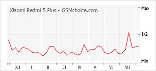 Popularity chart of Xiaomi Redmi 5 Plus