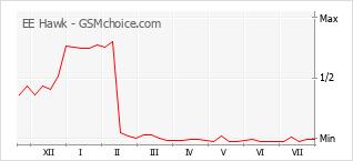 Popularity chart of EE Hawk