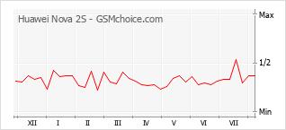 Grafico di modifiche della popolarità del telefono cellulare Huawei Nova 2S