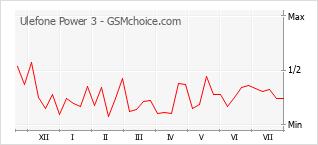 Popularity chart of Ulefone Power 3