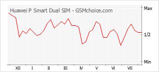 Diagramm der Poplularitätveränderungen von Huawei P Smart Dual SIM
