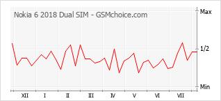 Gráfico de los cambios de popularidad Nokia 6 2018 Dual SIM