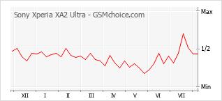Popularity chart of Sony Xperia XA2 Ultra