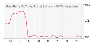 手机声望改变图表 BlackBerry KEYone Bronze Edition