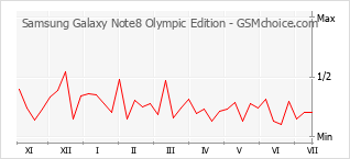 Popularity chart of Samsung Galaxy Note8 Olympic Edition