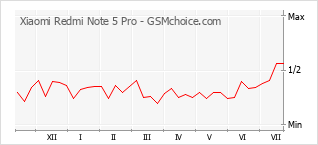 Le graphique de popularité de Xiaomi Redmi Note 5 Pro