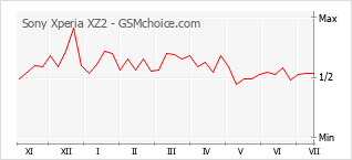 Popularity chart of Sony Xperia XZ2