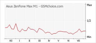 Diagramm der Poplularitätveränderungen von Asus ZenFone Max M1