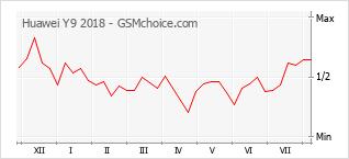 Popularity chart of Huawei Y9 2018
