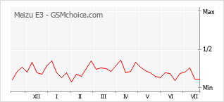 Popularity chart of Meizu E3