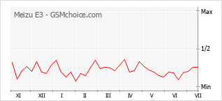 Populariteit van de telefoon: diagram Meizu E3