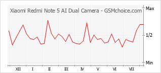 Popularity chart of Xiaomi Redmi Note 5 AI Dual Camera