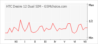 Popularity chart of HTC Desire 12 Dual SIM