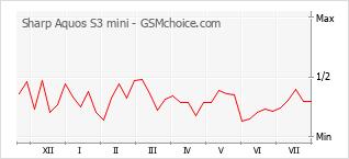 Popularity chart of Sharp Aquos S3 mini