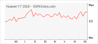 Popularity chart of Huawei Y7 2018