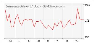 Popularity chart of Samsung Galaxy J7 Duo