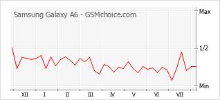 Gráfico de los cambios de popularidad Samsung Galaxy A6